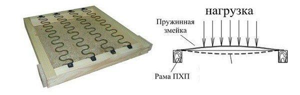 Пружинный блок змейка - бюджетный вариант, который, тем не менее, редко используется для оборудования диванов, так как он не выдерживает нагрузок