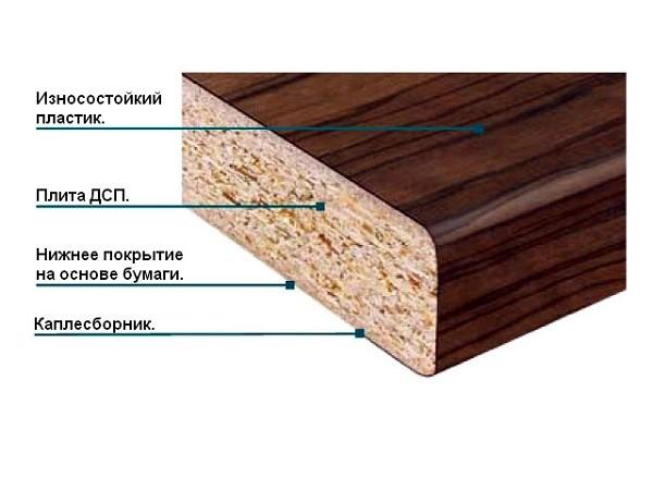 Каплесборник нужен столешнице, чтобы она эффективнее сливала влагу со своей поверхности