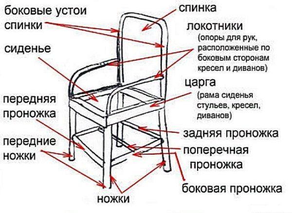 Схематическое отображение стула с подлокотниками