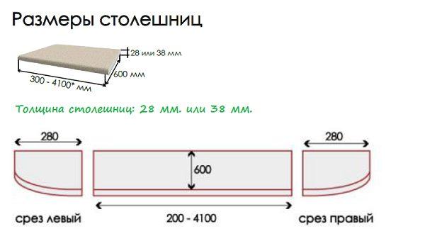 Какие бывают параметры у столешниц