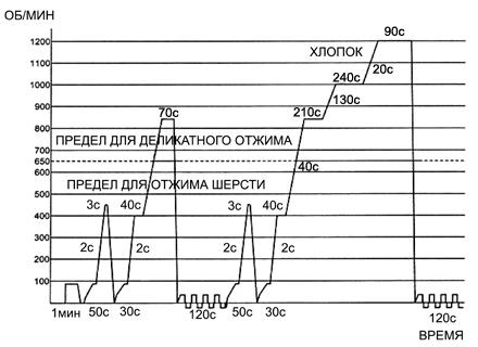 Циклограмма набора скорости вращения барабана при окончательном отжиме