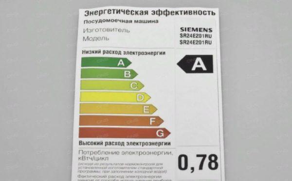 Энергетическая эффективность посудомоечной машины