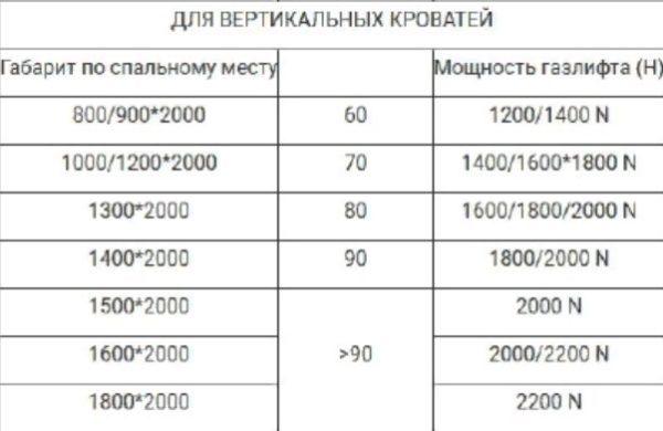 Мощность газлифта для вертикальных кроватей