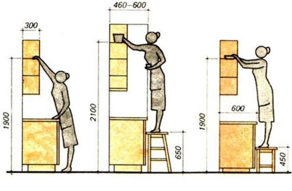 Размеры шкафов и удобство эксплуатации