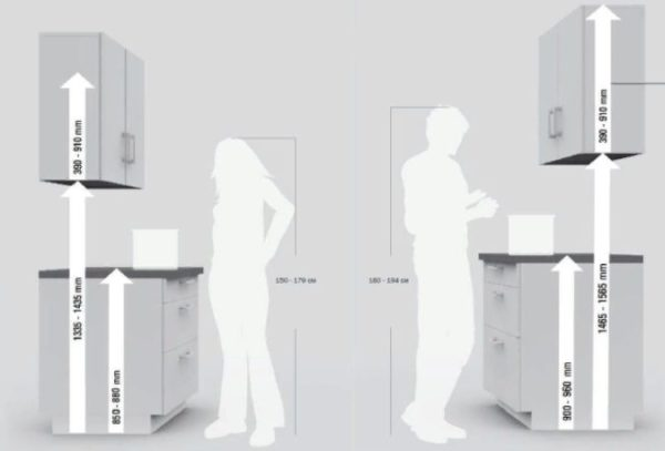 Рекомендации по расположению кухонного гарнитура