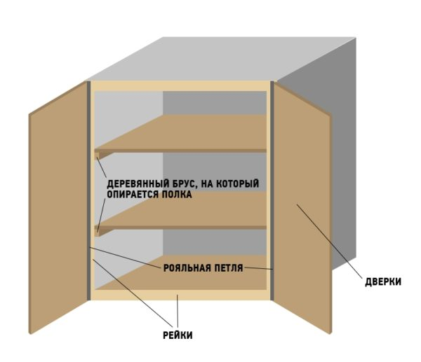 Составные части шкафа
