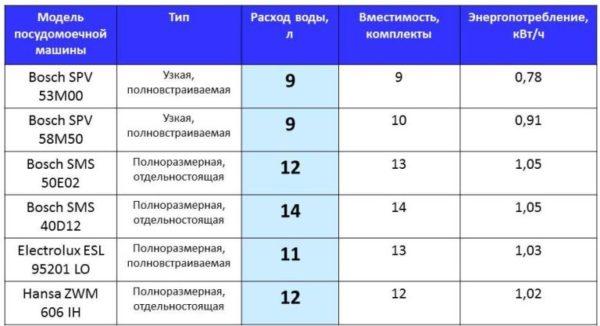 Сравнительная таблица количества потребляемой воды в зависимости от марки и загрузки посудомойки