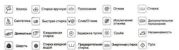 Значки на стиральной машине и их значение