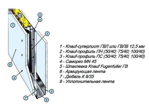 Строение гипсокартонной перегородки