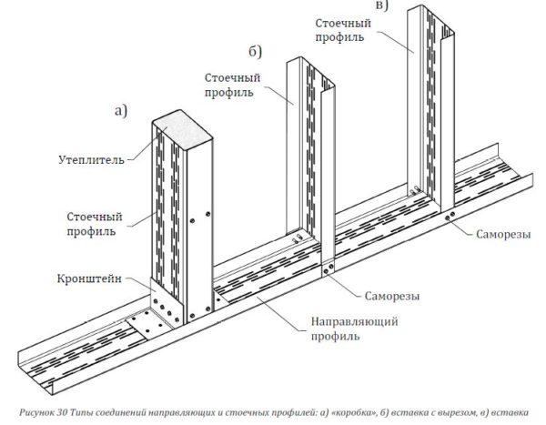Основание для гипсокартона предполагает фиксацию вертикальных (стоечных) направляющих и горизонтальных (стартовых)